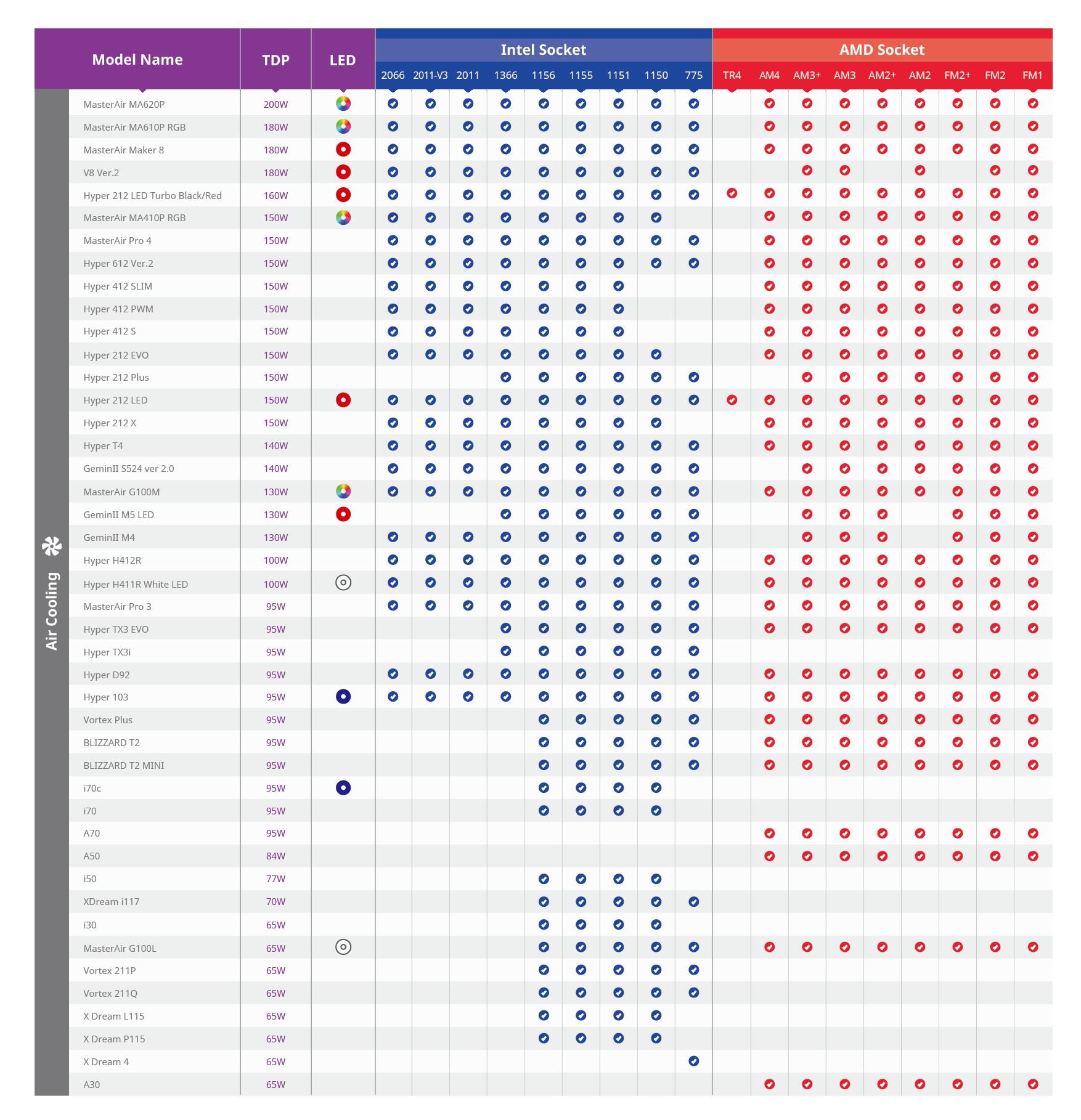 Thermal Design Power (TDP) & CPU Socket Compatibility List - Cooler