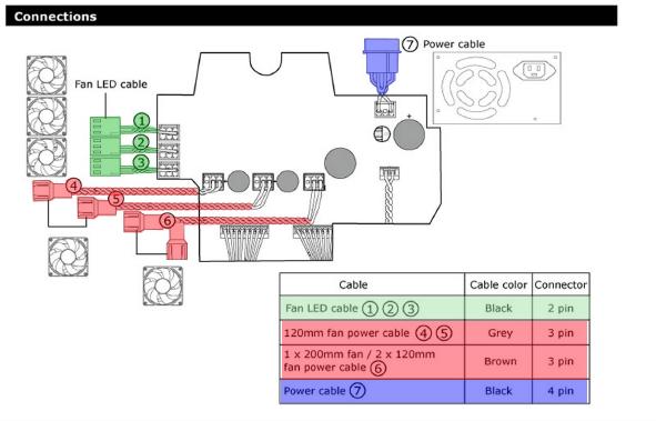 CM Storm Trooper/Stryker Fan Control Wiring | Cooler Master FAQ on